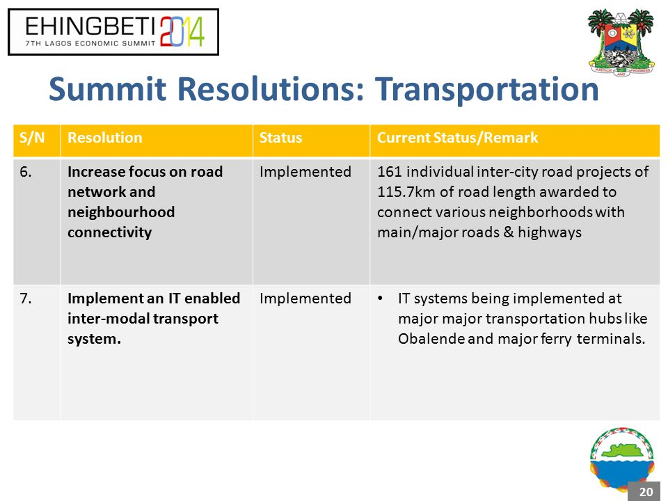 Summit Resolutions: Transportation S/NResolutionStatusCurrent Status/Remark 6.Increase focus on road network and neighbourhood connectivity Implemented161 individual inter-city road projects of 115.7km of road length awarded to connect various neighborhoods with main/major roads & highways 7.Implement an IT enabled inter-modal transport system.