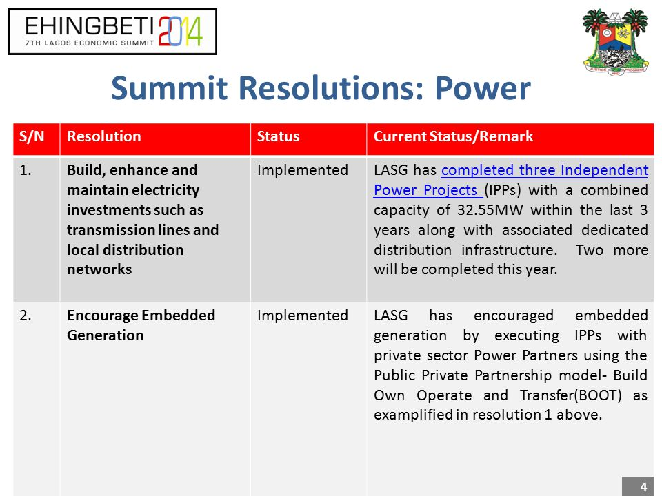 Summit Resolutions: Power S/NResolutionStatusCurrent Status/Remark 1.Build, enhance and maintain electricity investments such as transmission lines and local distribution networks ImplementedLASG has completed three Independent Power Projects (IPPs) with a combined capacity of 32.55MW within the last 3 years along with associated dedicated distribution infrastructure.