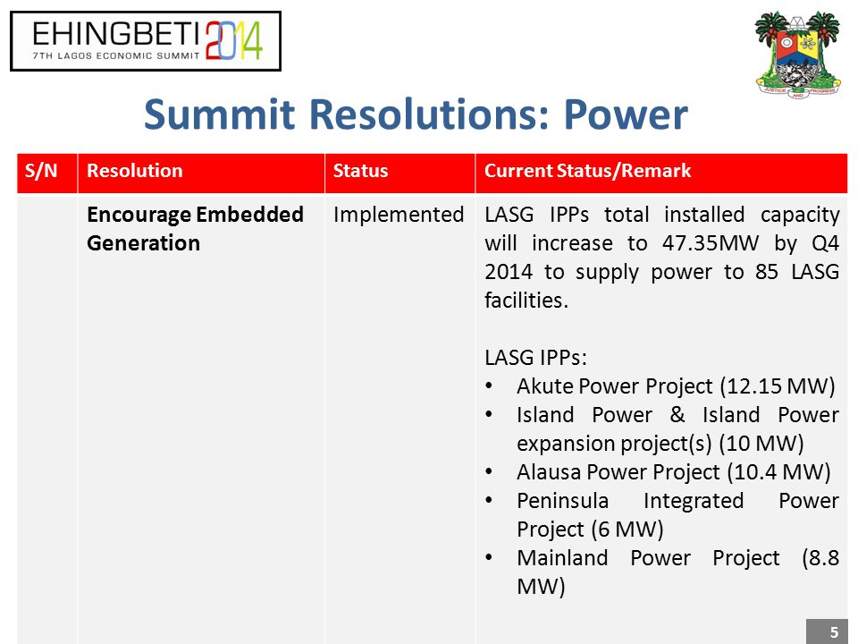 Summit Resolutions: Power S/NResolutionStatusCurrent Status/Remark Encourage Embedded Generation ImplementedLASG IPPs total installed capacity will increase to 47.35MW by Q4 2014 to supply power to 85 LASG facilities.