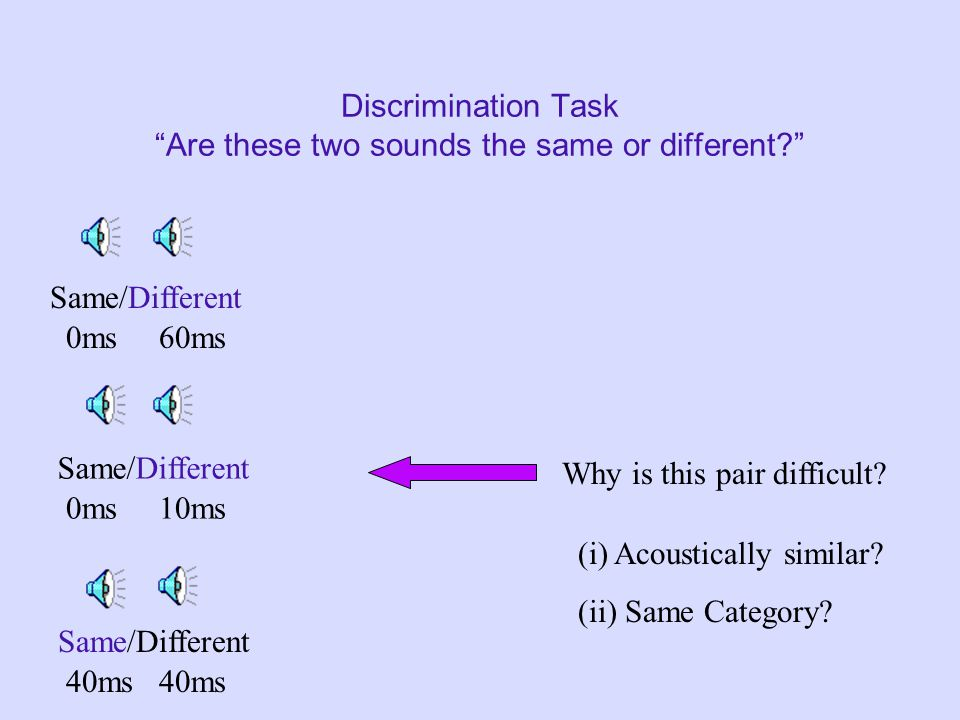 "Discrimination Task ""Are these two sounds the same or different?"" Same/Different 0ms 60ms Same/Different 0ms 10ms Same/Different 40ms"