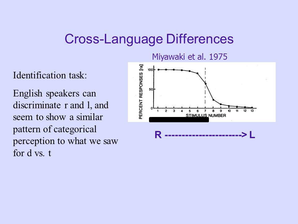 Cross-language Differences R L R L