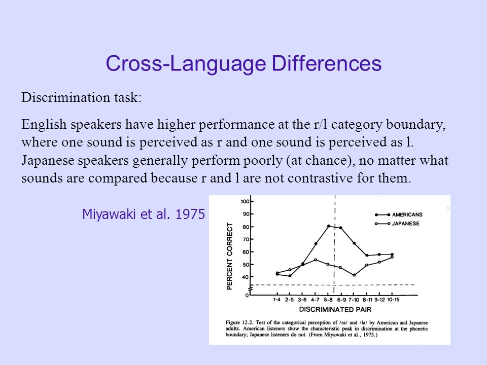 Cross-Language Differences Identification task: English speakers can discriminate r and l, and seem to show a similar pattern of categorical perceptio