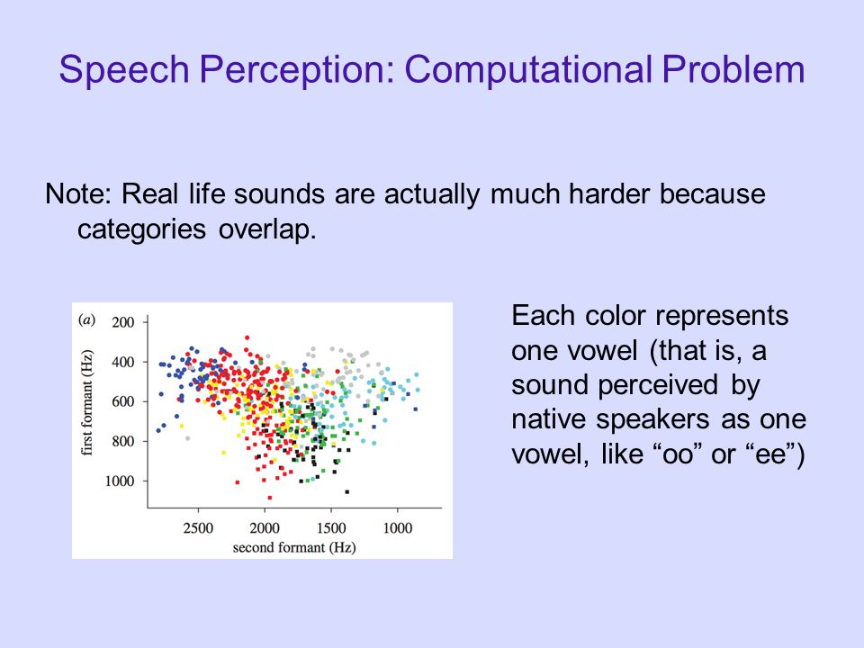 Speech Perception: Computational Problem Divide sounds into contrastive categories (phonemes) Here, 23 acoustically-different sounds are clustered int