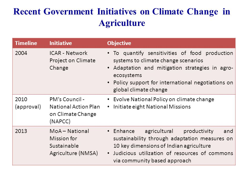 Recent Government Initiatives on Climate Change in Agriculture TimelineInitiativeObjective 2004ICAR - Network Project on Climate Change To quantify sensitivities of food production systems to climate change scenarios Adaptation and mitigation strategies in agro- ecosystems Policy support for international negotiations on global climate change 2010 (approval) PM's Council - National Action Plan on Climate Change (NAPCC) Evolve National Policy on climate change Initiate eight National Missions 2013MoA – National Mission for Sustainable Agriculture (NMSA) Enhance agricultural productivity and sustainability through adaptation measures on 10 key dimensions of Indian agriculture Judicious utilization of resources of commons via community based approach