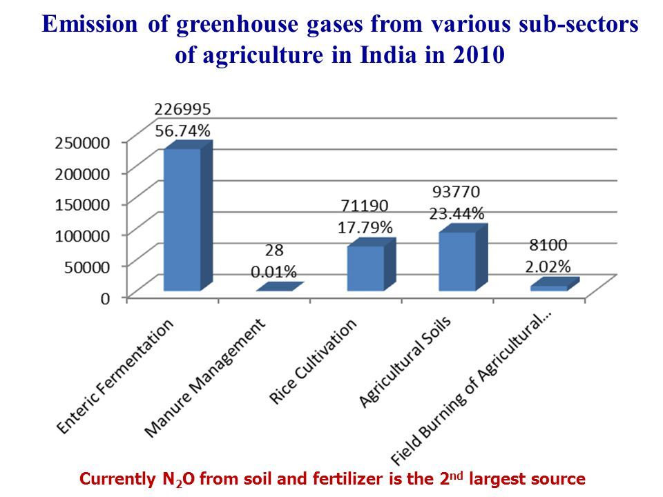 Emission of greenhouse gases from various sub-sectors of agriculture in India in 2010 Currently N 2 O from soil and fertilizer is the 2 nd largest source
