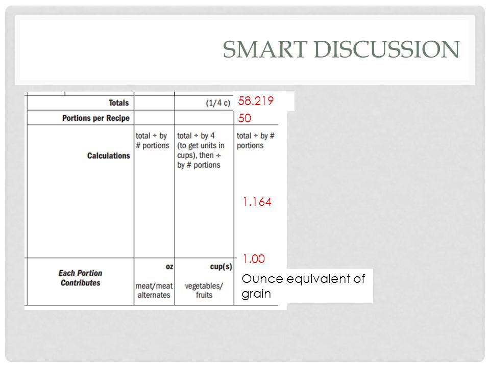 SMART DISCUSSION 58.219 50 1.164 1.00 Ounce equivalent of grain
