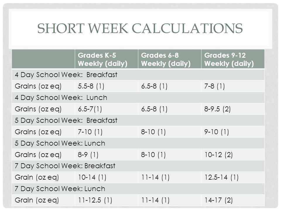 SHORT WEEK CALCULATIONS Grades K-5 Weekly (daily) Grades 6-8 Weekly (daily) Grades 9-12 Weekly (daily) 4 Day School Week: Breakfast Grains (oz eq)5.5-8 (1)6.5-8 (1)7-8 (1) 4 Day School Week: Lunch Grains (oz eq)6.5-7(1)6.5-8 (1)8-9.5 (2) 5 Day School Week: Breakfast Grains (oz eq)7-10 (1)8-10 (1)9-10 (1) 5 Day School Week: Lunch Grains (oz eq)8-9 (1)8-10 (1)10-12 (2) 7 Day School Week: Breakfast Grain (oz eq)10-14 (1)11-14 (1)12.5-14 (1) 7 Day School Week: Lunch Grain (oz eq)11-12.5 (1)11-14 (1)14-17 (2)