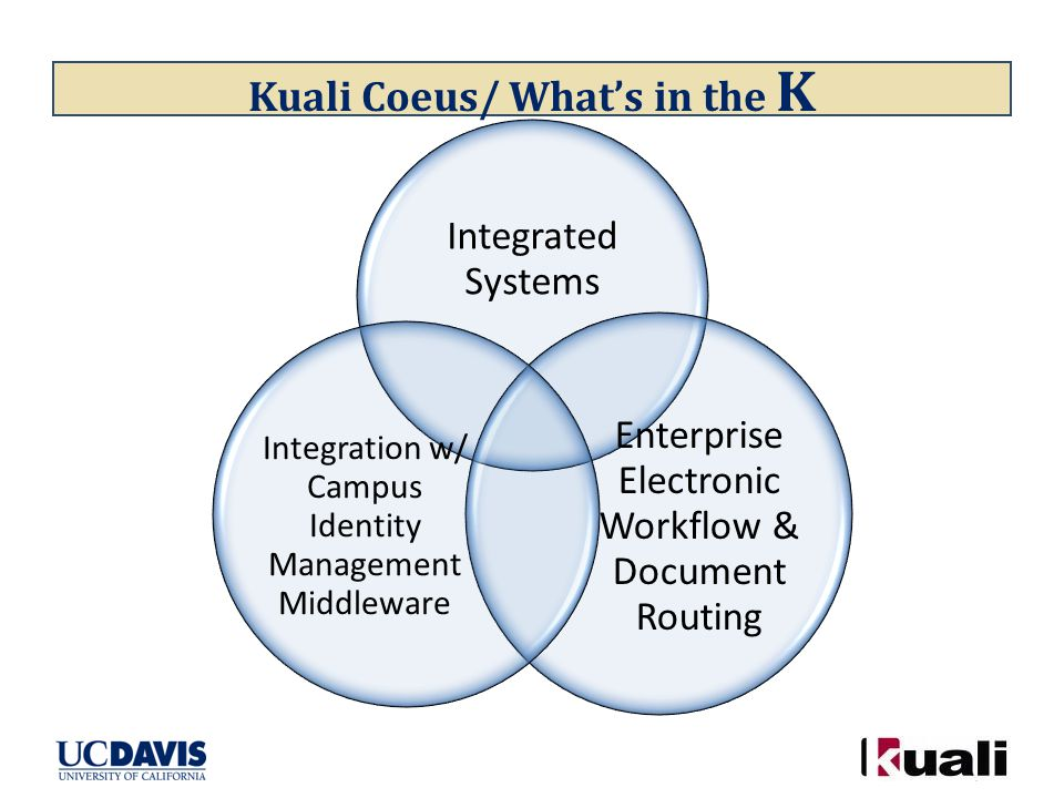 Kuali Coeus/ What's in the K Integrated Systems Enterprise Electronic Workflow & Document Routing Integration w/ Campus Identity Management Middleware