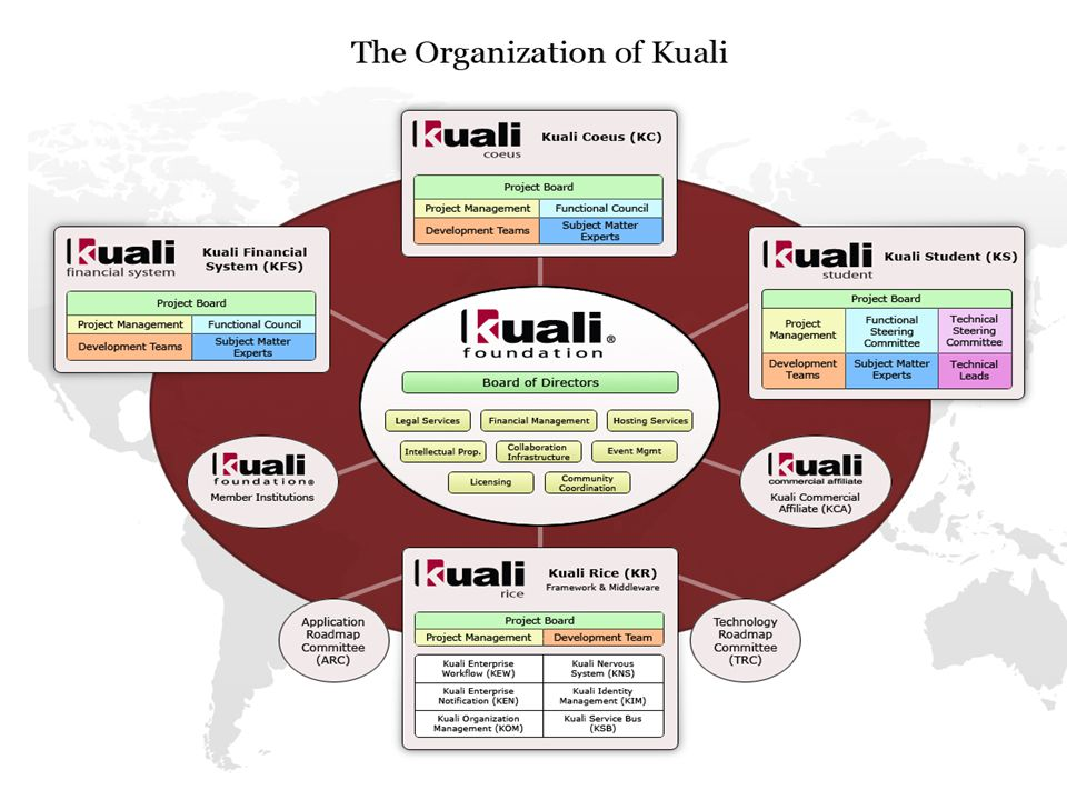 Kuali Financial System