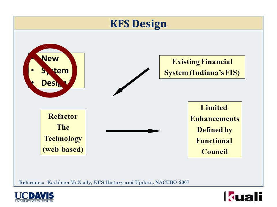 KFS Design New System Design ? Existing Financial System (Indiana's FIS) Refactor The Technology (web-based) Limited Enhancements Defined by Functiona