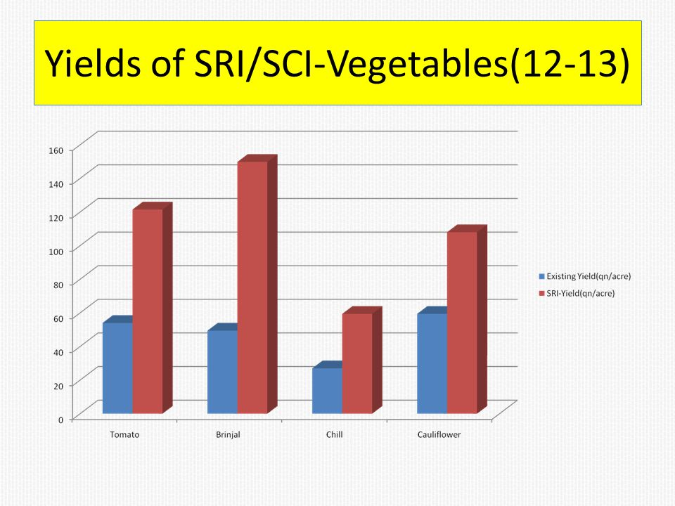 Yields of SRI/SCI-Vegetables(12-13)