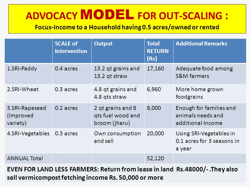 ADVOCACY MODEL FOR OUT-SCALING : Focus-Income to a Household having 0.5 acres/owned or rented SCALE of Intervention OutputTotal RETURN (Rs) Additional Remarks 1.SRI-Paddy0.4 acres13.2 qt grains and 13.2 qt straw 17,160Adequate food among S&M farmers 2.SRI-Wheat0.3 acres4.8 qt grains and 4.8 qts straw 6,960More home grown foodgrains 3.SRI-Rapeseed (Improved variety) 0.2 acres2 qt grains and 8 qts fuel wood and broom (jharu) 8,000Enough for families and animals needs and additional Income 4.SRI-Vegetables0.3 acresOwn consumption and sell 20,000Using SRI-Vegetables in 0.1 acres for 3 seasons in a year ANNUAL Total52,120 EVEN FOR LAND LESS FARMERS: Return from lease in land Rs.48000/-.They also sell vermicompost fetching income Rs.