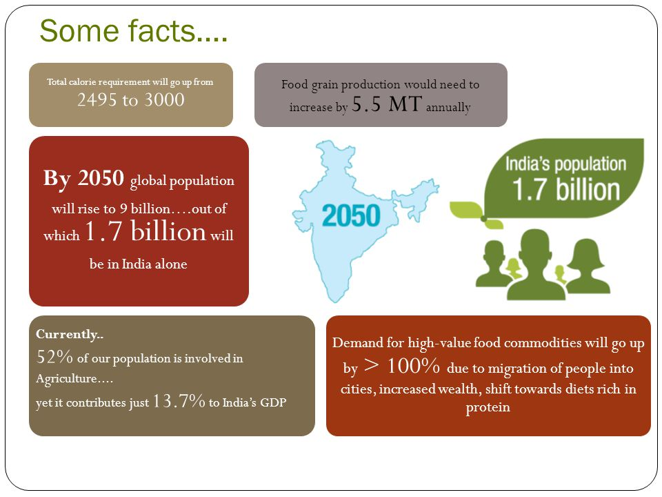 Some facts…. By 2050 global population will rise to 9 billion….out of which 1.7 billion will be in India alone Total calorie requirement will go up fr