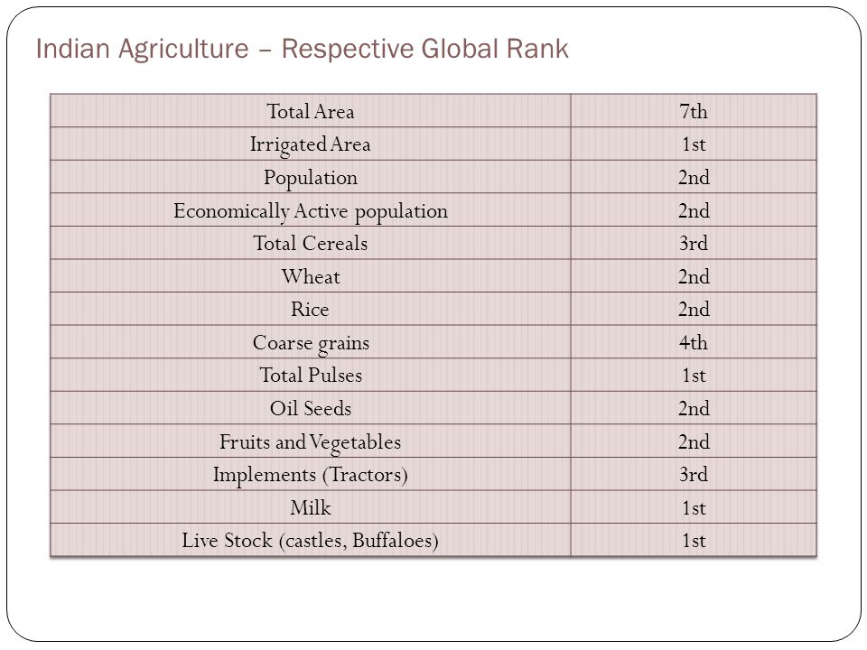 Indian Agriculture – Respective Global Rank