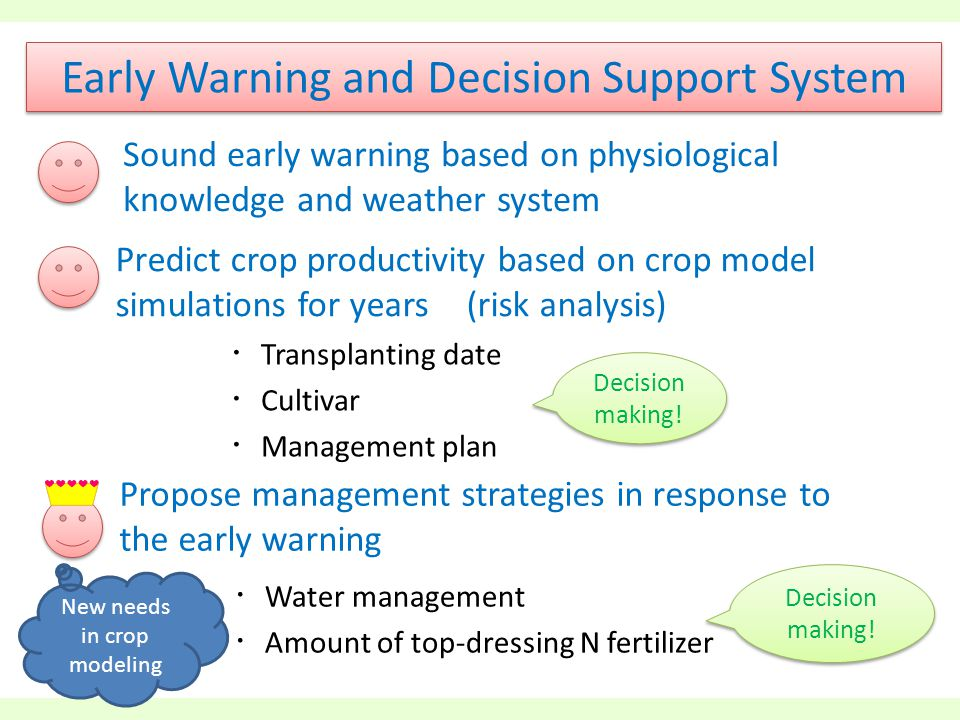 ・ Transplanting date ・ Cultivar ・ Management plan Early Warning and Decision Support System Decision making.