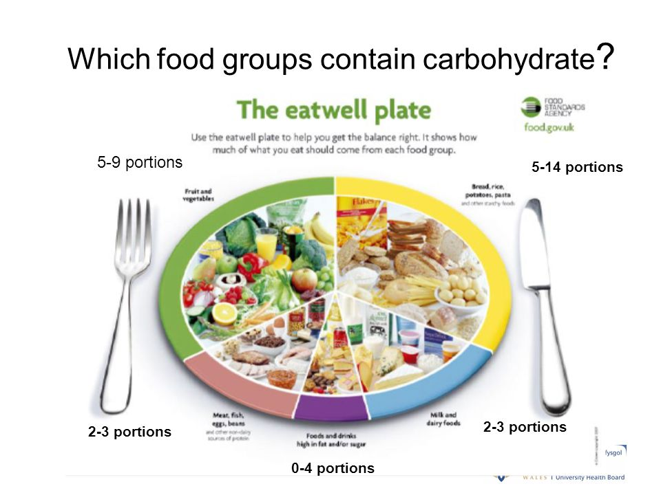 Which food groups contain carbohydrate ? 5-14 portions 5-9 portions 2-3 portions 0-4 portions