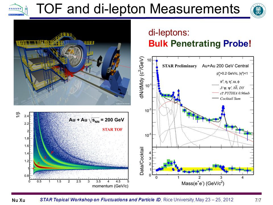 Nu Xu7/7 STAR Topical Workshop on Fluctuations and Particle ID, Rice University, May 23 – 25, 2012 TOF and di-lepton Measurements di-leptons: Bulk Pen