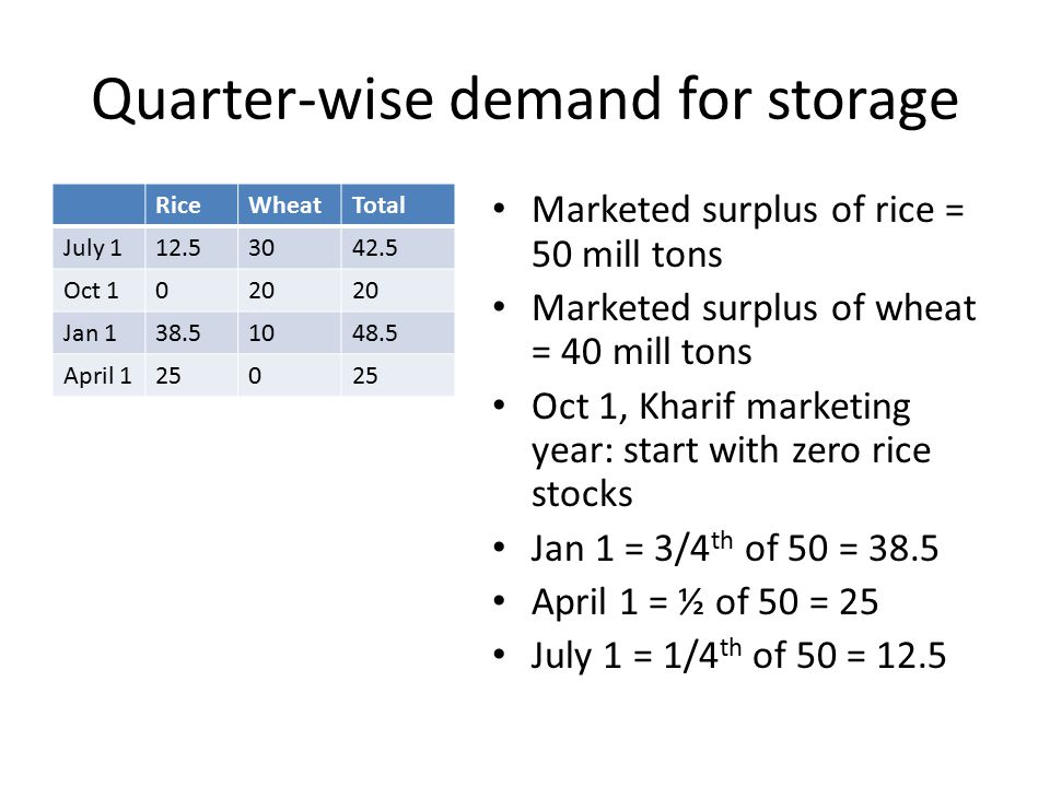 Quarter-wise demand for storage RiceWheatTotal July 112.53042.5 Oct 1020 Jan 138.51048.5 April 1250 Marketed surplus of rice = 50 mill tons Marketed surplus of wheat = 40 mill tons Oct 1, Kharif marketing year: start with zero rice stocks Jan 1 = 3/4 th of 50 = 38.5 April 1 = ½ of 50 = 25 July 1 = 1/4 th of 50 = 12.5