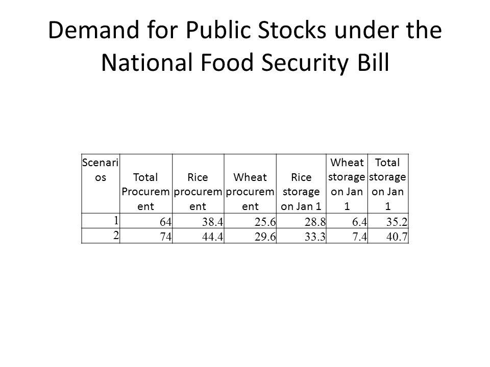 Demand for Public Stocks under the National Food Security Bill Scenari os Total Procurem ent Rice procurem ent Wheat procurem ent Rice storage on Jan 1 Wheat storage on Jan 1 Total storage on Jan 1 1 6438.425.628.86.435.2 2 7444.429.633.37.440.7