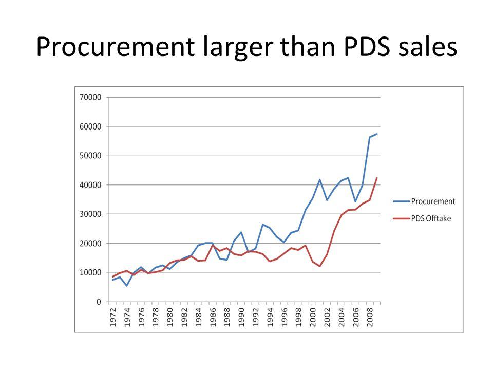 Procurement larger than PDS sales