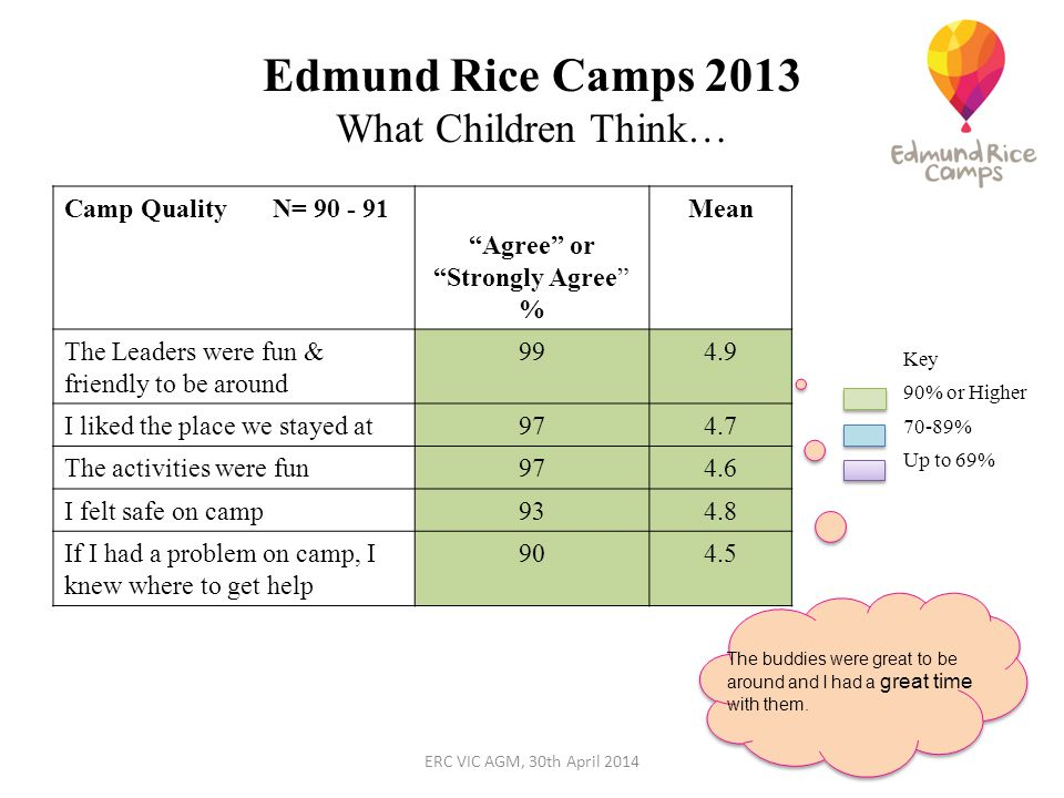 Edmund Rice Camps 2013 What Children Think… Camp Quality N= 90 - 91 Agree or Strongly Agree % Mean The Leaders were fun & friendly to be around 994.9 I liked the place we stayed at974.7 The activities were fun974.6 I felt safe on camp934.8 If I had a problem on camp, I knew where to get help 904.5 Key 90% or Higher 70-89% Up to 69% The buddies were great to be around and I had a great time with them.