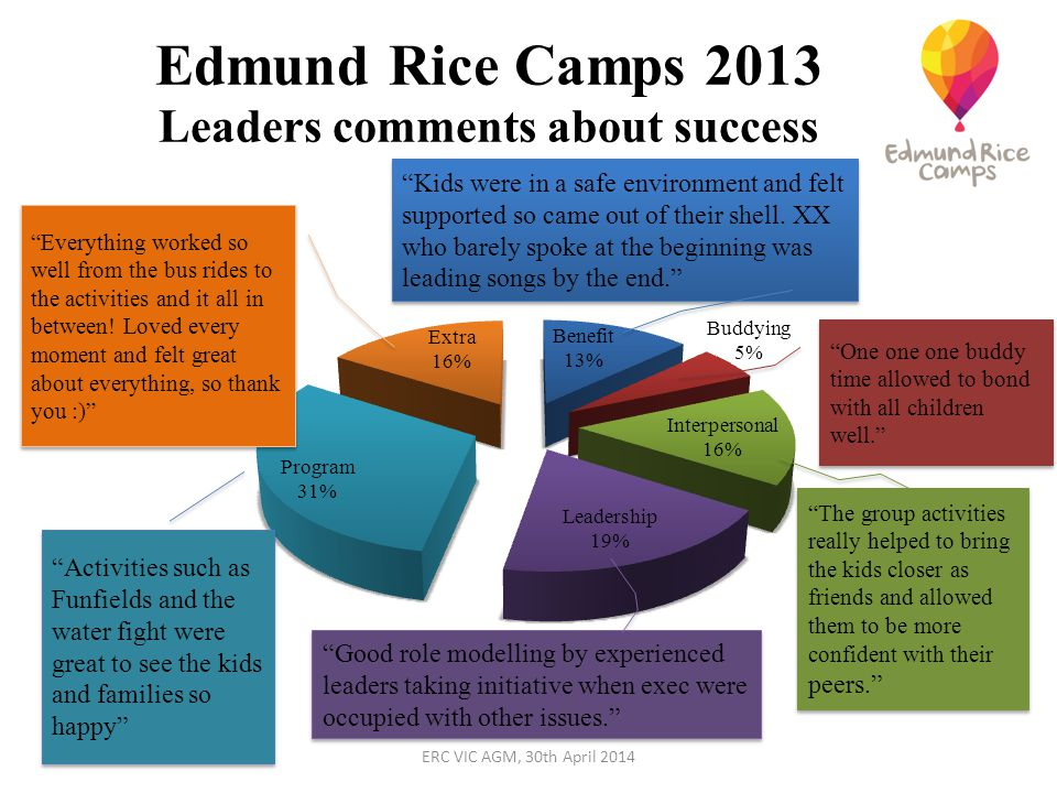 Edmund Rice Camps 2013 Leaders comments about success Kids were in a safe environment and felt supported so came out of their shell.