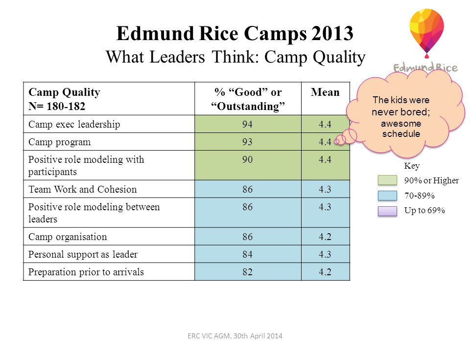 Edmund Rice Camps 2013 What Leaders Think: Camp Quality Camp Quality N= 180-182 % Good or Outstanding Mean Camp exec leadership944.4 Camp program934.4 Positive role modeling with participants 904.4 Team Work and Cohesion864.3 Positive role modeling between leaders 864.3 Camp organisation864.2 Personal support as leader844.3 Preparation prior to arrivals824.2 Key 90% or Higher 70-89% Up to 69% The kids were never bored; awesome schedule ERC VIC AGM, 30th April 2014