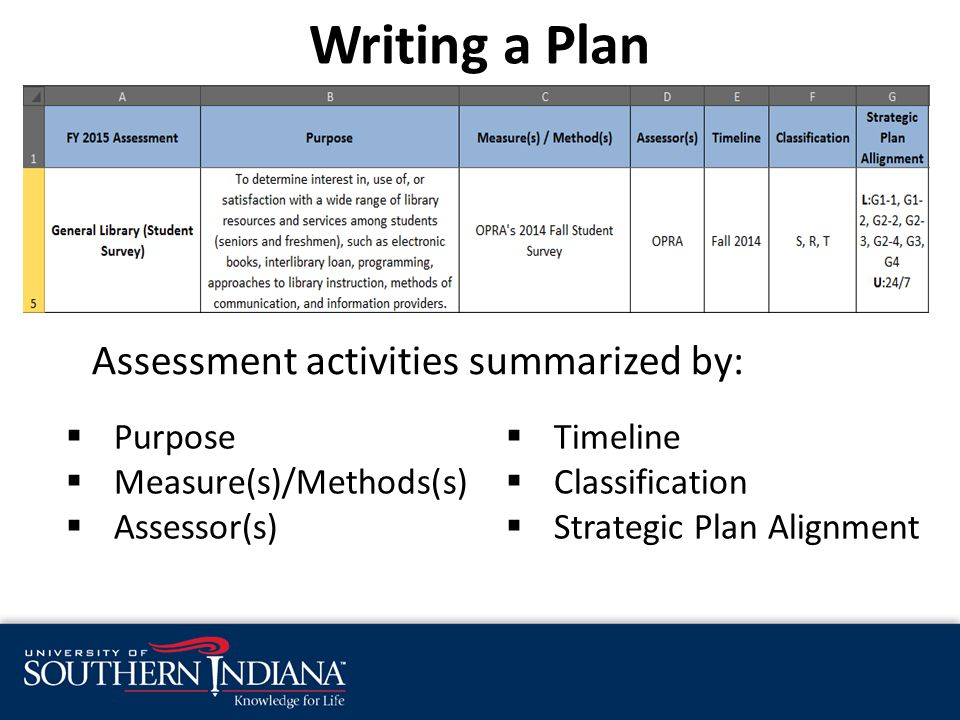 Writing a Plan  Purpose  Measure(s)/Methods(s)  Assessor(s)  Timeline  Classification  Strategic Plan Alignment Assessment activities summarized by: