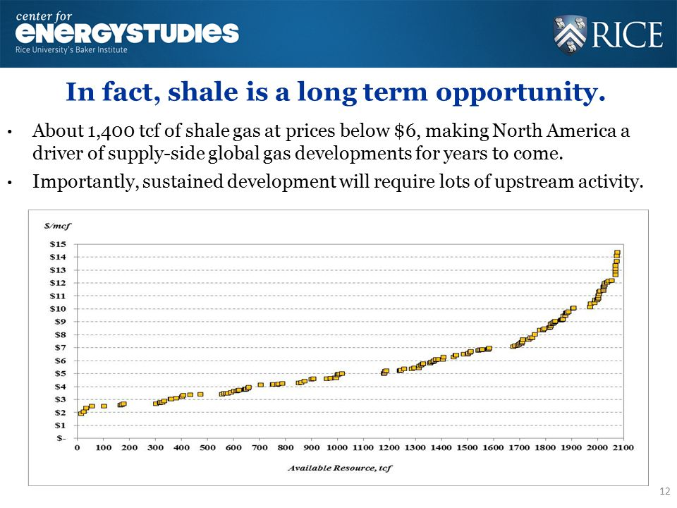 In fact, shale is a long term opportunity.