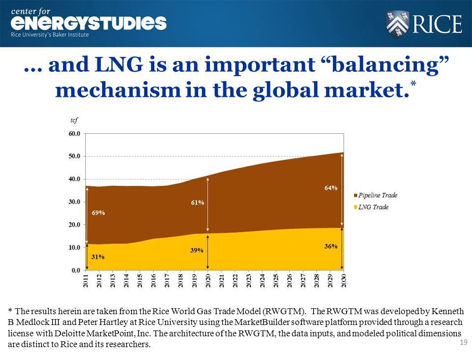 """… and LNG is an important """"balancing"""" mechanism in the global market. * 19 * The results herein are taken from the Rice World Gas Trade Model (RWGTM)."""