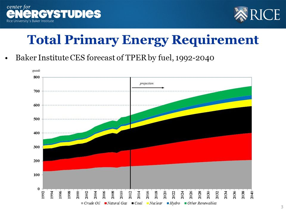 Oil Demand Baker Institute CES forecast of petroleum demand by country, 1992-2040 -Demand will continue to grow, driven largely by very populous developing economies such as China and India.