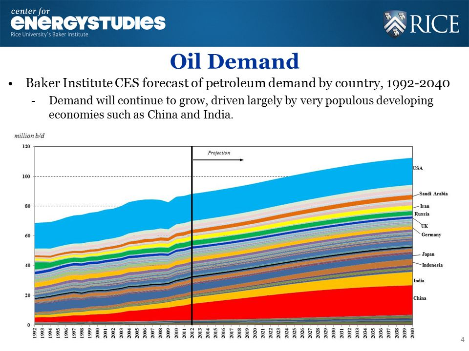 Oil Demand Baker Institute CES forecast of petroleum demand by country, 1992-2040 -Demand will continue to grow, driven largely by very populous devel