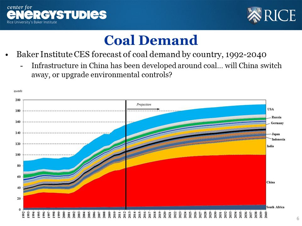 Coal Demand Baker Institute CES forecast of coal demand by country, 1992-2040 -Infrastructure in China has been developed around coal… will China switch away, or upgrade environmental controls.