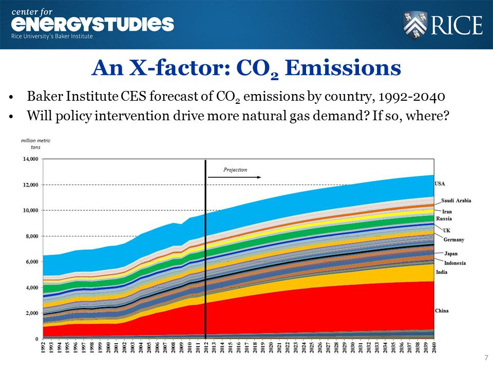 An X-factor: CO 2 Emissions Baker Institute CES forecast of CO 2 emissions by country, 1992-2040 Will policy intervention drive more natural gas deman