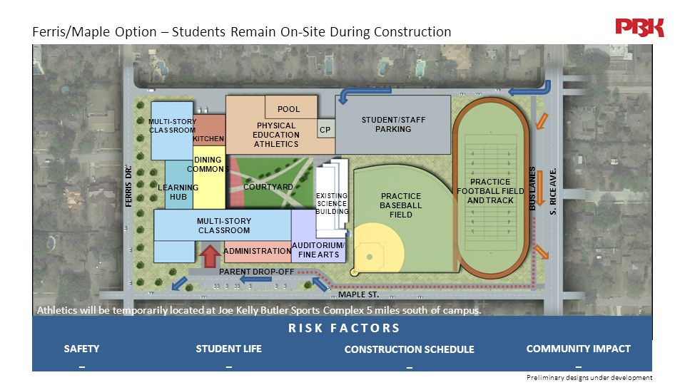 Preliminary designs under development Ferris/Maple Option – Students Remain On-Site During Construction SAFETY _ CONSTRUCTION SCHEDULE _ STUDENT LIFE _ COMMUNITY IMPACT _ R I S K F A C T O R S MAPLE ST.