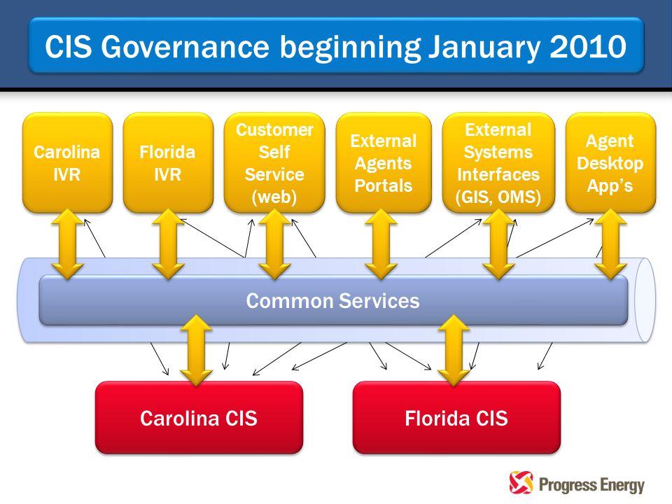 Carolina CIS Florida CIS Carolina IVR Customer Self Service (web) External Systems Interfaces (GIS, OMS) Agent Desktop App's Florida IVR External Agen
