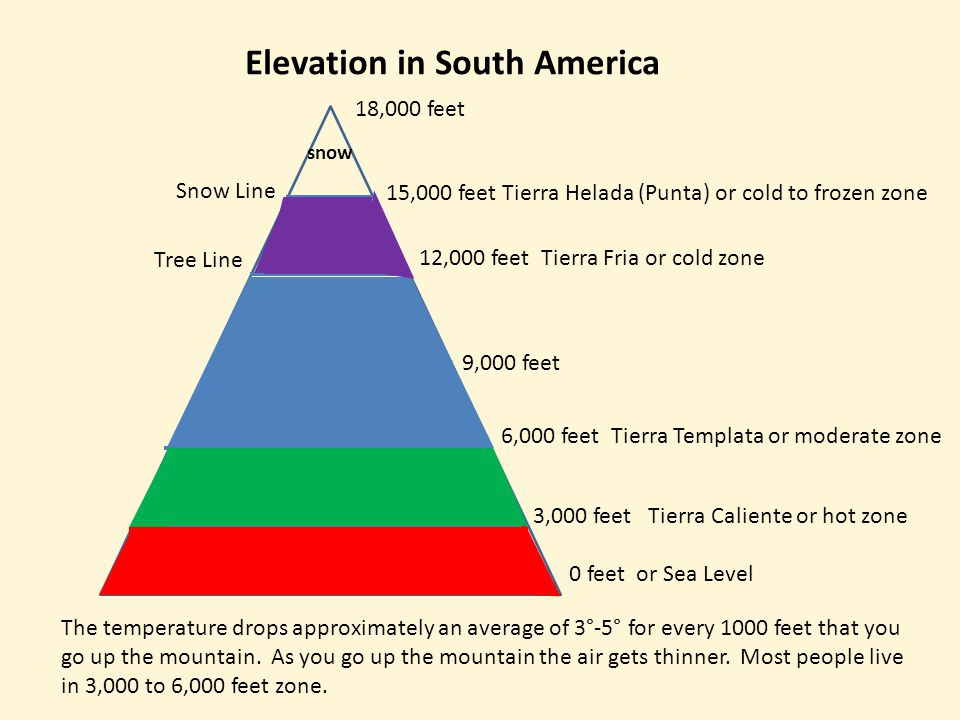 Elevation in South America 0 feet or Sea Level 3,000 feet Tierra Caliente or hot zone 6,000 feet Tierra Templata or moderate zone 9,000 feet 12,000 feet Tierra Fria or cold zone 15,000 feet Tierra Helada (Punta) or cold to frozen zone 18,000 feet Snow Line snow Tree Line The temperature drops approximately an average of 3°-5° for every 1000 feet that you go up the mountain.