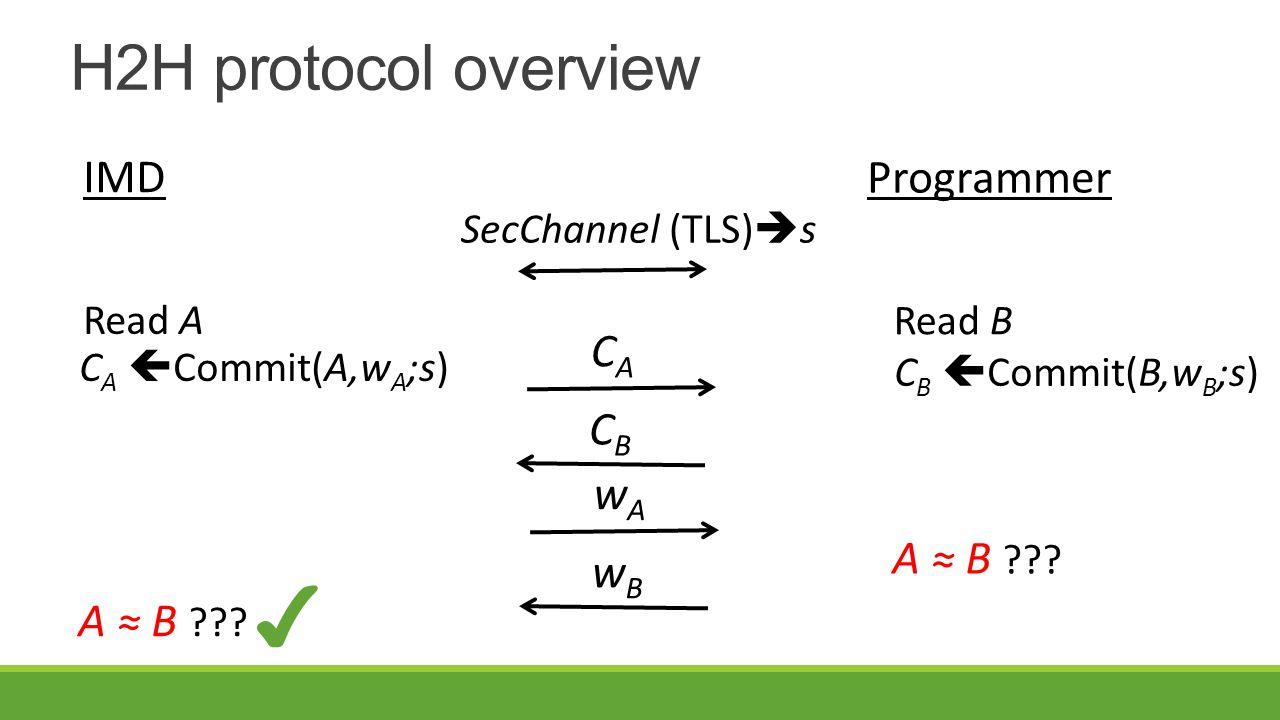 H2H protocol overview SecChannel (TLS)  s Read A IMD Programmer Read B C A  Commit(A,w A ;s) C B  Commit(B,w B ;s) CACA CBCB wAwA wBwB A ≈ B .