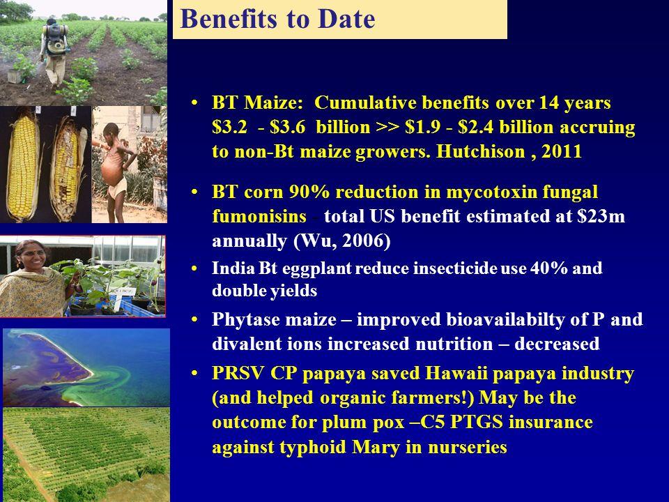 BT Maize: Cumulative benefits over 14 years $3.2 - $3.6 billion >> $1.9 - $2.4 billion accruing to non-Bt maize growers.