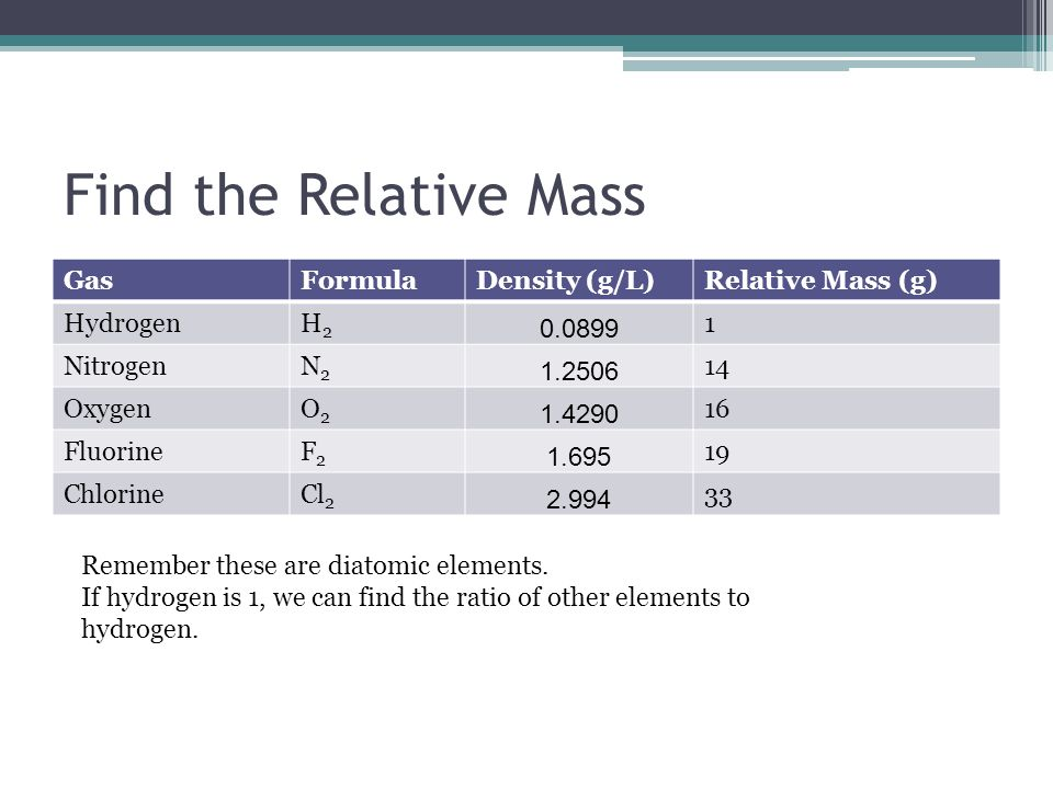 Find the Relative Mass GasFormulaDensity (g/L)Relative Mass (g) HydrogenH2H2 0.0899 1 NitrogenN2N2 1.2506 14 OxygenO2O2 1.4290 16 FluorineF2F2 1.695 1