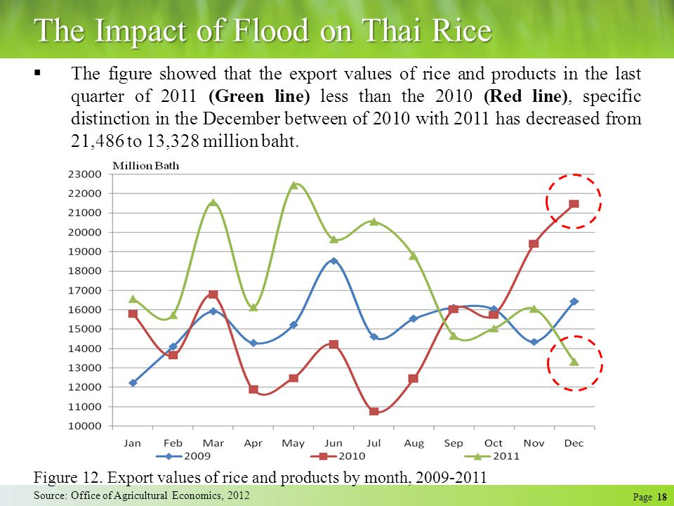 Page 18 The Impact of Flood on Thai Rice Source: Office of Agricultural Economics, 2012 Figure 12.