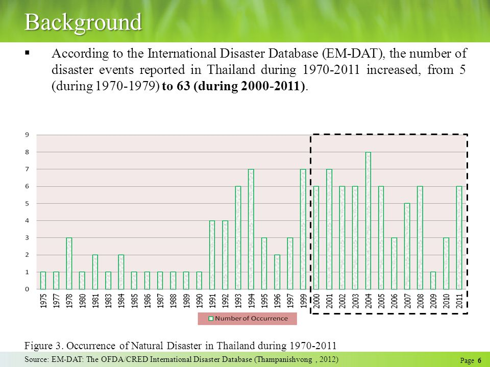 Page 6 Background  According to the International Disaster Database (EM-DAT), the number of disaster events reported in Thailand during 1970-2011 increased, from 5 (during 1970-1979) to 63 (during 2000-2011).