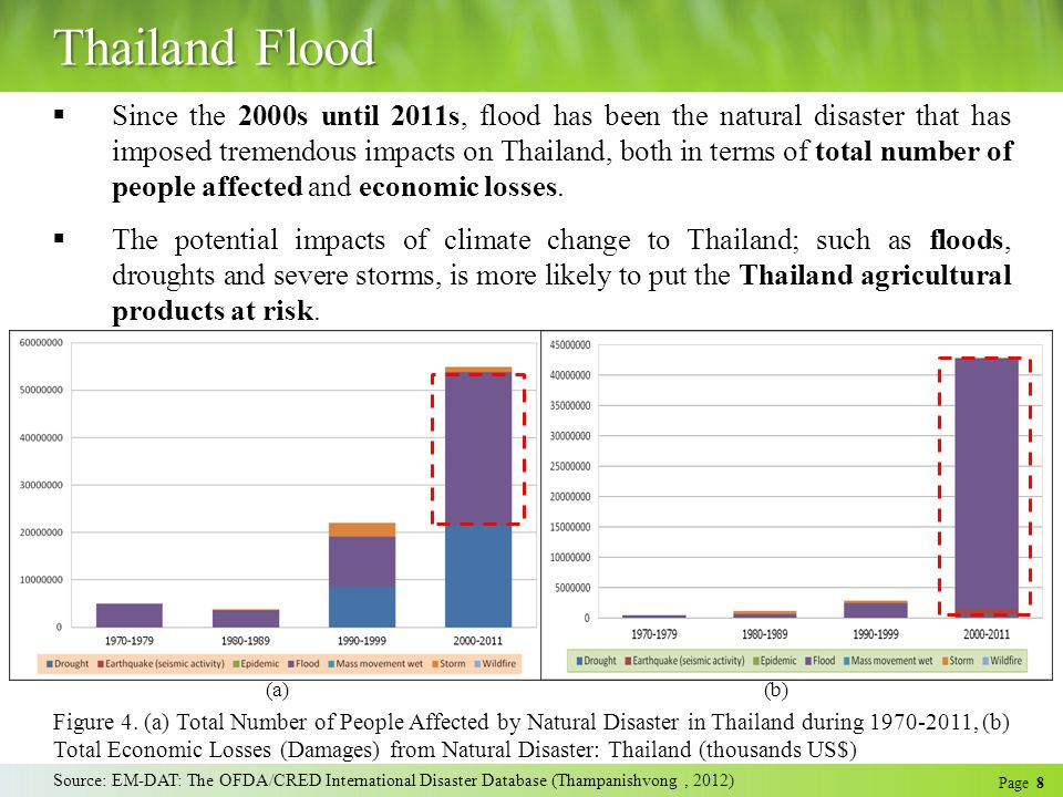 Page 19 The Impact of Flood on Thai Rice Source: Office of Agricultural Economics, 2012 Figure 13.