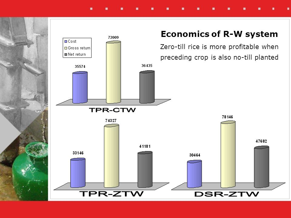 Economics of R-W system Zero-till rice is more profitable when preceding crop is also no-till planted