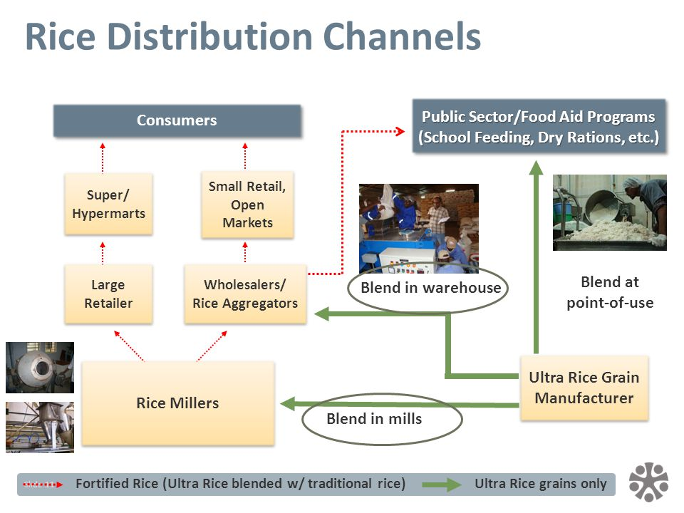 Slide 11 Rice Distribution Channels Wholesalers/ Rice Aggregators Small Retail, Open Markets Consumers Fortified Rice (Ultra Rice blended w/ traditional rice)Ultra Rice grains only Blend at point-of-use Blend in mills Blend in warehouse Public Sector/Food Aid Programs (School Feeding, Dry Rations, etc.) Ultra Rice Grain Manufacturer Rice Millers Super/ Hypermarts Large Retailer
