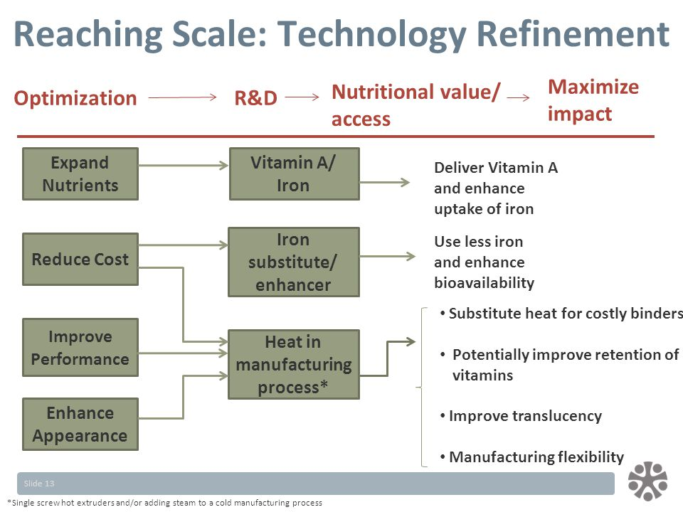 Slide 13 Reaching Scale: Technology Refinement Iron substitute/ enhancer Vitamin A/ Iron Heat in manufacturing process* Reduce Cost Enhance Appearance Expand Nutrients OptimizationR&D Nutritional value/ access Maximize impact Improve Performance Deliver Vitamin A and enhance uptake of iron Use less iron and enhance bioavailability Substitute heat for costly binders Potentially improve retention of vitamins Improve translucency Manufacturing flexibility *Single screw hot extruders and/or adding steam to a cold manufacturing process
