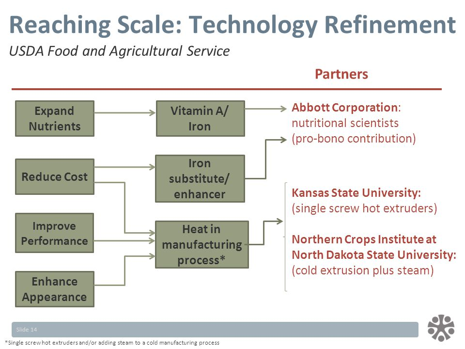 Slide 14 Reaching Scale: Technology Refinement Iron substitute/ enhancer Vitamin A/ Iron Heat in manufacturing process* Reduce Cost Enhance Appearance Expand Nutrients Improve Performance *Single screw hot extruders and/or adding steam to a cold manufacturing process Partners Abbott Corporation: nutritional scientists (pro-bono contribution) Kansas State University: (single screw hot extruders) Northern Crops Institute at North Dakota State University: (cold extrusion plus steam) USDA Food and Agricultural Service