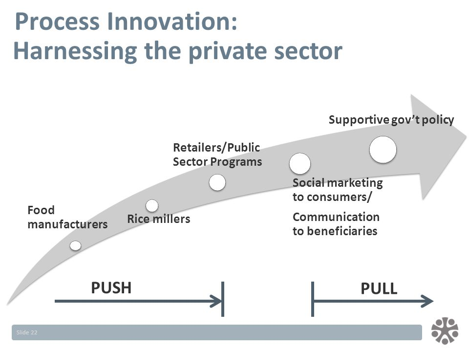 Slide 22 Process Innovation: PUSH PULL Harnessing the private sector