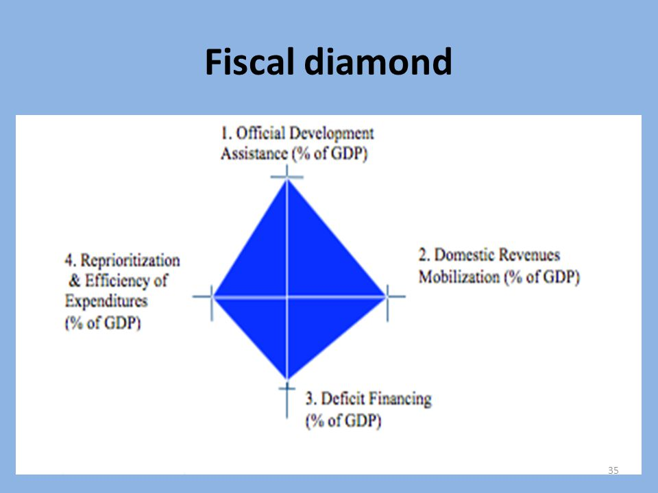 Fiscal diamond 35