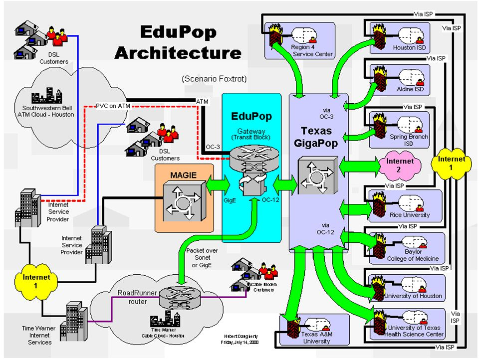 Edupop Picture